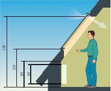 Wysokość montażu okna dachowego
