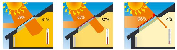 Przepuszczalność energii słonecznej