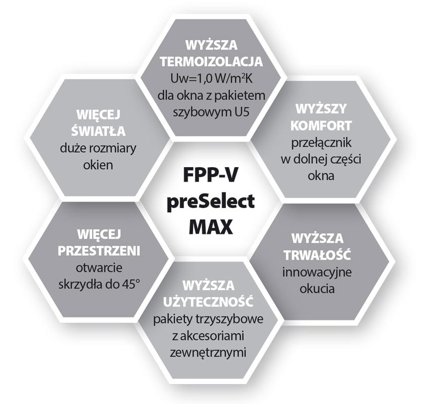 Uchylno-obrotowe preSelect MAX
